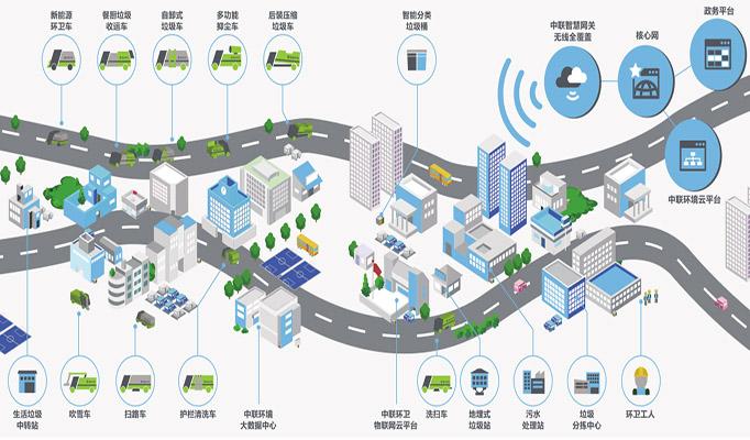 湖南省工业互联网平台—智慧环卫云平台